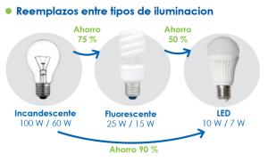 Imagen artículo web - iluminación